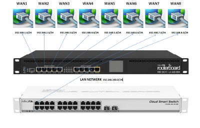 Mikrotik 8xWAN-failover
