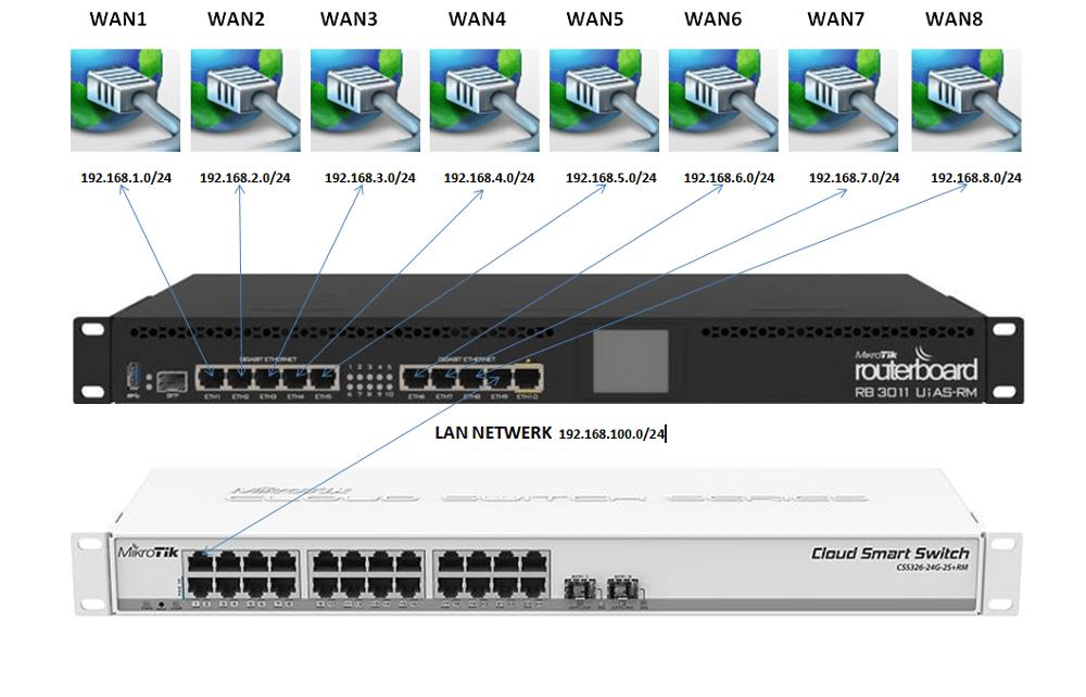 Mikrotik 8x WAN failover configuratie