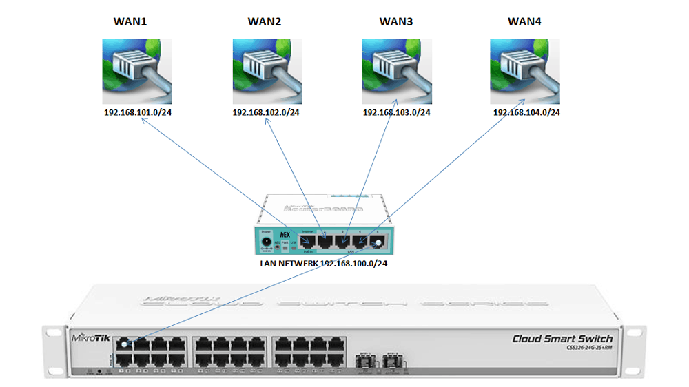Mikrotik 8x WAN failover configuratie - Wirelessinfo be