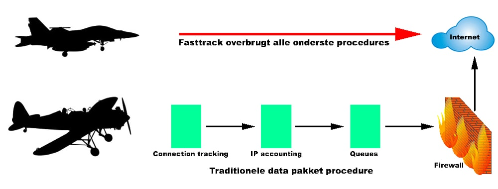 Fasttrack verwijderen wat is de procedure