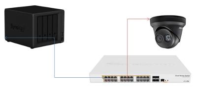 Hikvision IP camera verbinden